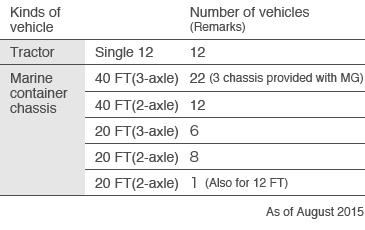 Kinds of vehicle