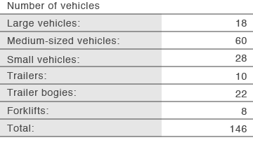 Number of vehicles